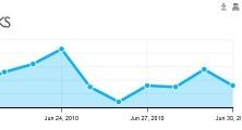June 2010 Stats